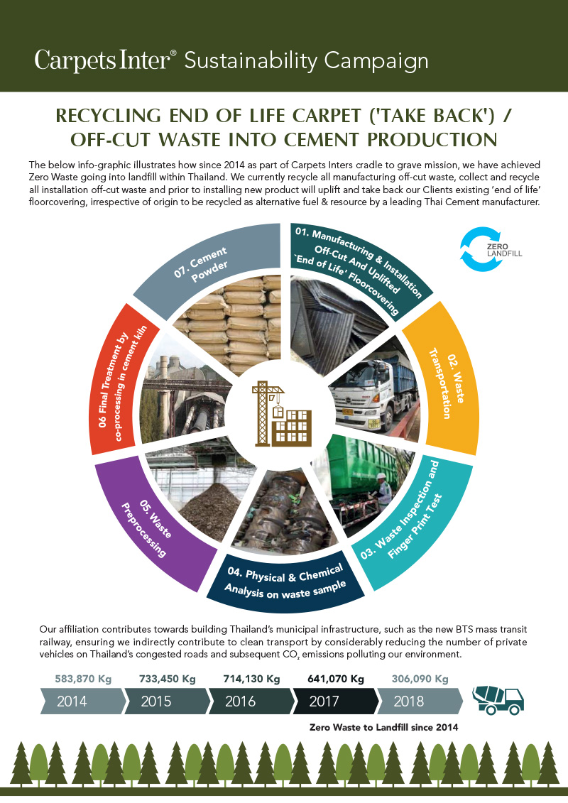 Recycling end of life carpet take back off cut waste into cement production
